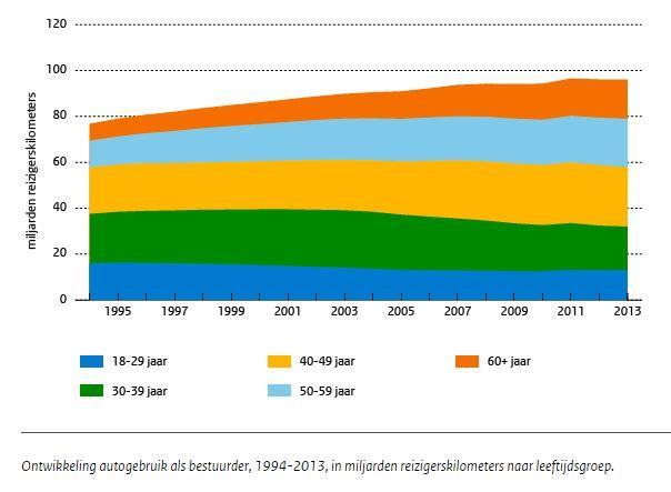 Ontwikkeling van het aantal autokilometers naar leeftijdsgroep.
