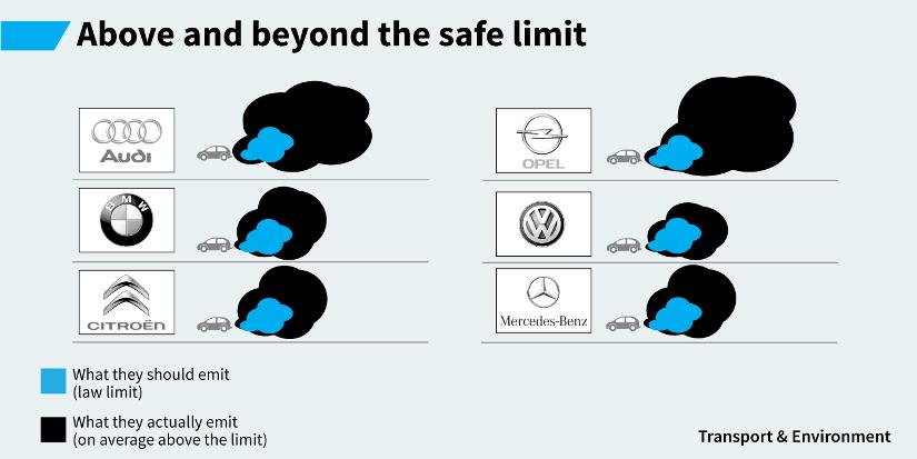 Ministerie struikelt over TNO-rapporten over uitstoot dieselauto's