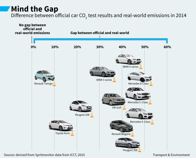 Infographic van Transport & Environment: Mind the Gap (CO2 emissies)